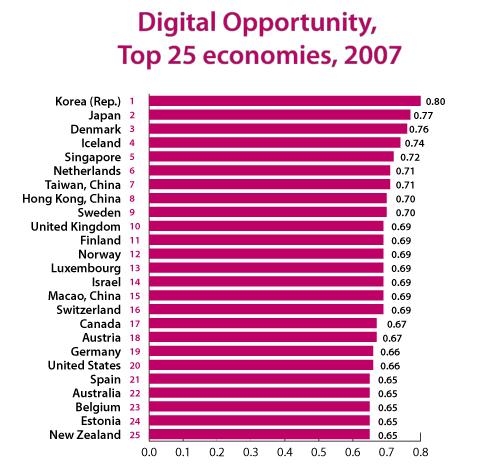 Digital Opportunity Index (DOI)