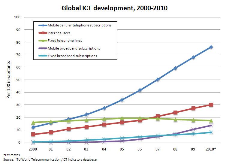 Int itu d ict statistics material graphs 2010 global ict dev 00 10