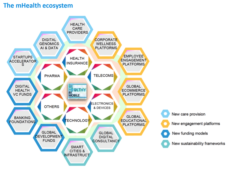 graph-mhealth-ecosystem.png