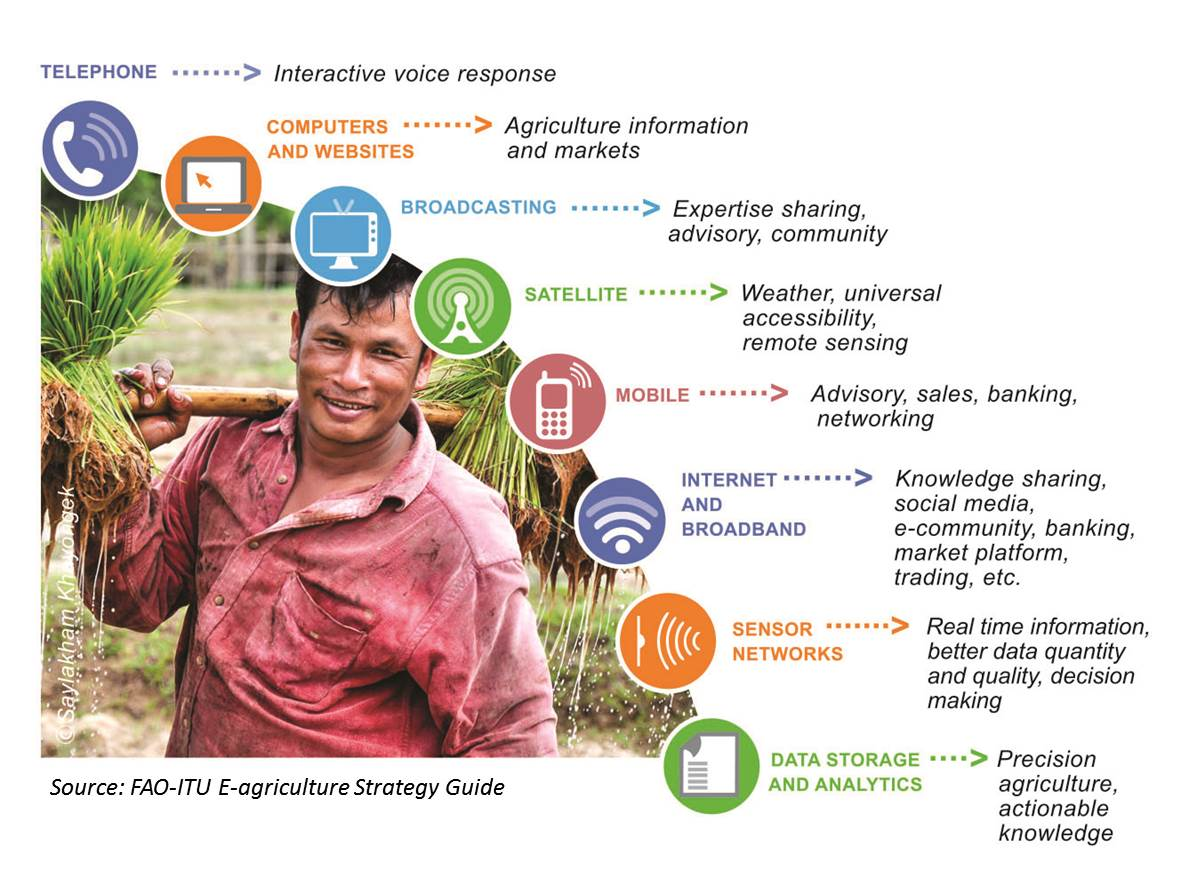 Fao Itu E Agriculture Solutions Forum