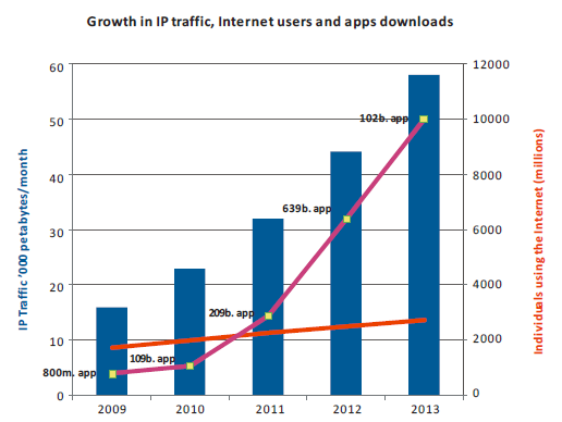 IP traffic, apps and internet users.PNG