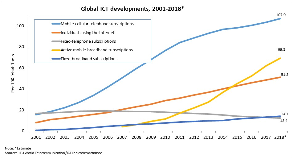Global ICT Developments 2001-2018 - original.jpg