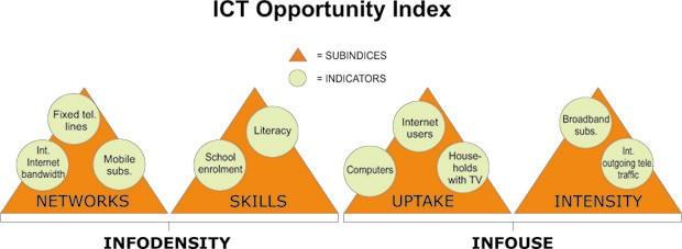 Measures used to quantify ict penetration