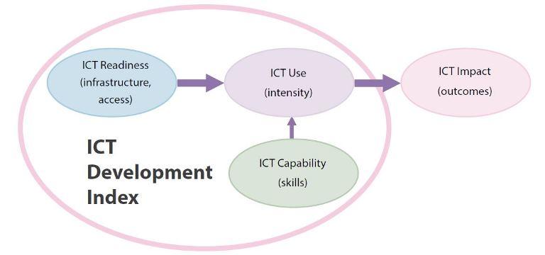 The ICT Development Index (IDI): conceptual framework and methodology