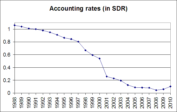 ACCOUNTING RATES (IN SDR)
