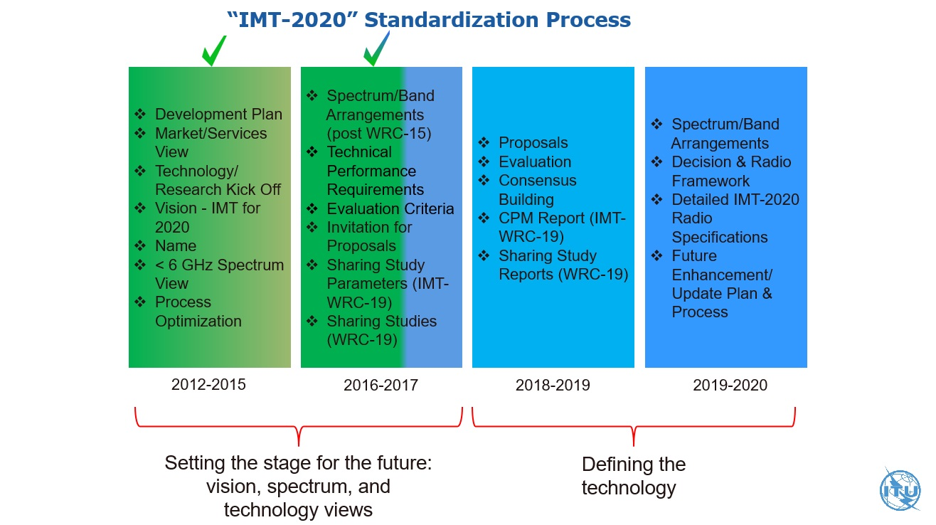 Calendario Wrc 2020.Press Release Itu Agrees On Key 5g Performance Requirements For Imt