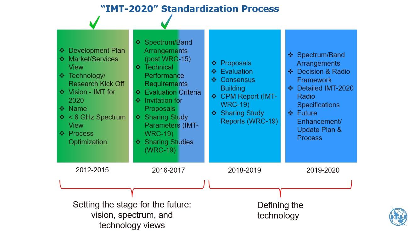 ITU-IMT2020.jpg