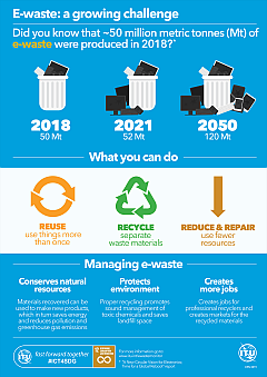 e-waste_INFOGRAPHIC_W1200_448944.png