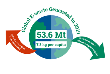 Infographic_7.2_The_benefits_and_challenges_of_e-waste_circular_economy.png