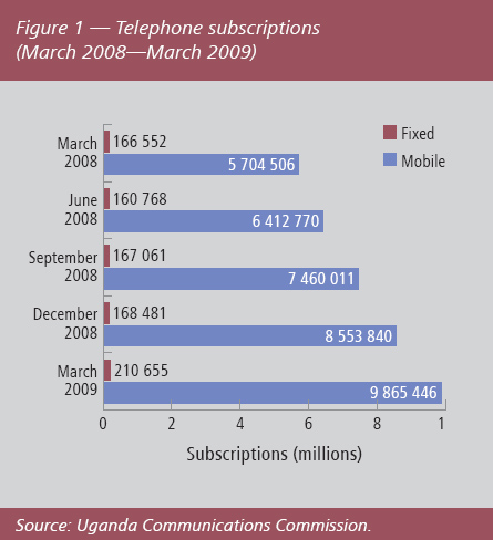 telephone subscriptions