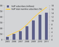 Voice over Internet protocol (VoIP) comes of age