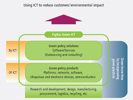 Reducing environmental impacts when using ict