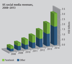 The Explosive Growth of Online Video, in 5 Charts