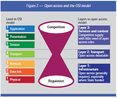 Open access regulation in the digital economy <a href='#x' style