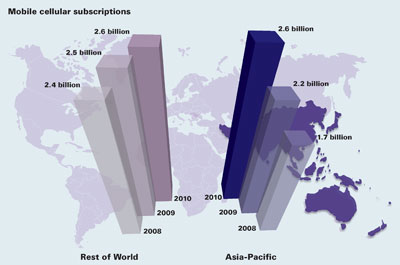 Mobile Cellular Subscriptions