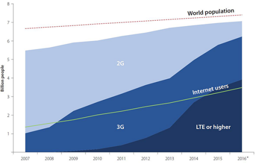 Mobile network coverage and evolving technologies