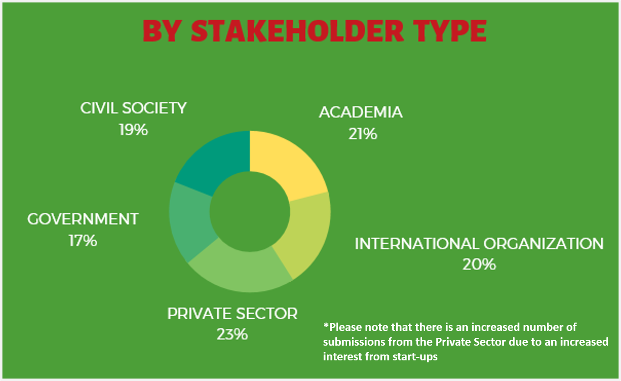 Submissions by Stakeholder Type