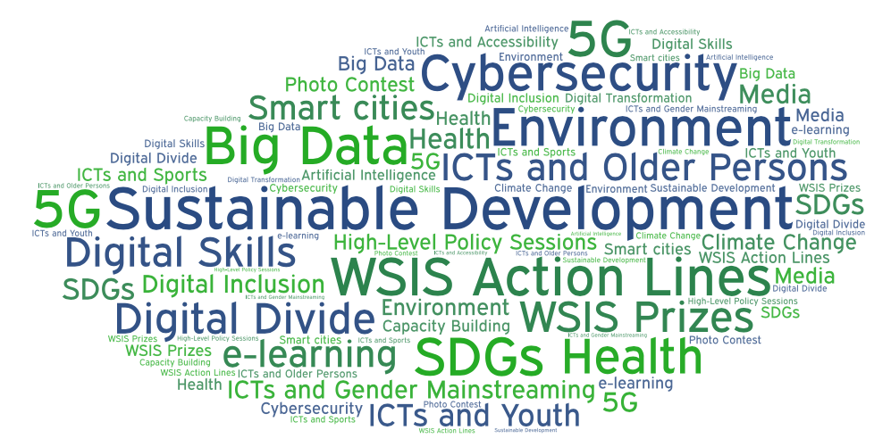 Word cloud of diverse topics addressed during the Forum