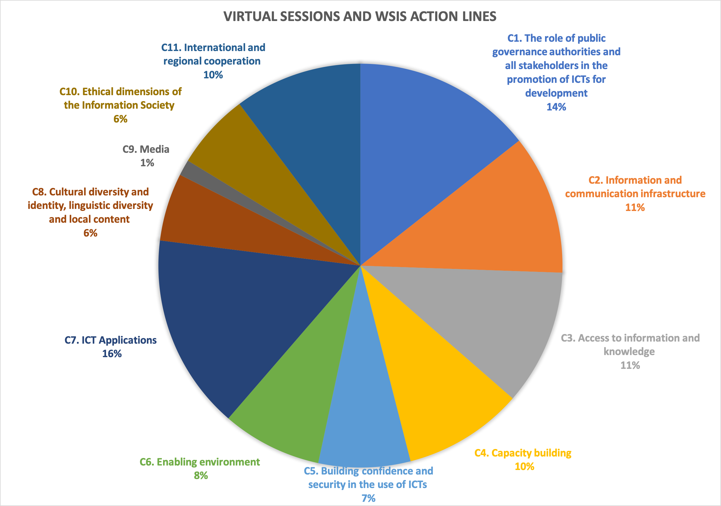 Virtual sessions and WSIS action lines